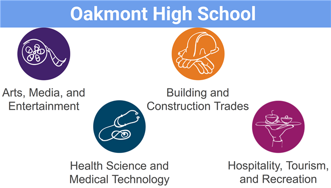 OHS program of study logos