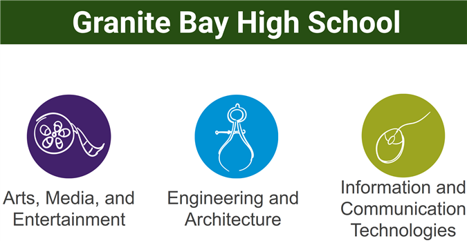 GBHS program of study logos