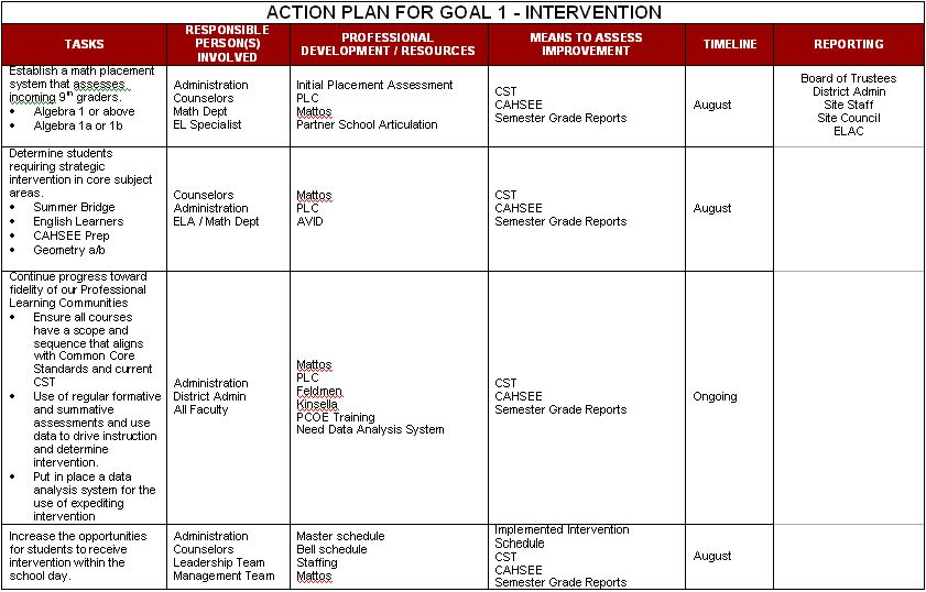 annual development plan An annual performance development plan assigns specific tasks and goals to each employee use this template to get training commitments in writing to help actualize development areas identified in the annual performance evaluation process.